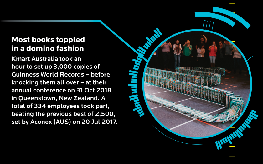 Most books toppled in a domino fashion: Kmart Australia took an hour to set up 3000 copies of Guinness World Records — before knocking them all over — at their annual conference on 31 October 2018 in Queenstown, New Zealand. A total of 334 employees took part, beating the previous best of 2500, set by Aconex (AUS) set on 20 July 2017.
